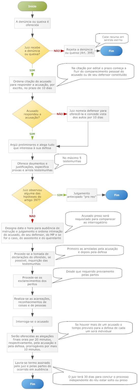 Procedimento sumário penal - Lei 11.719/08